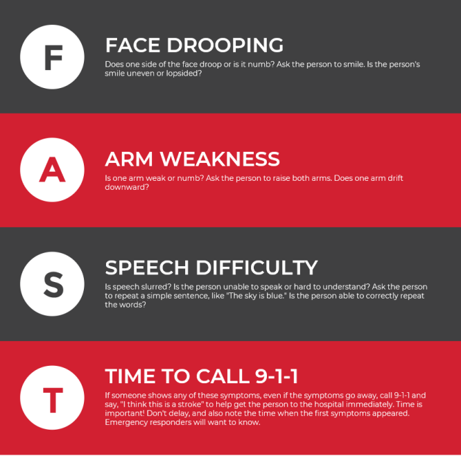 FAST - The acronym to know for signs of a stroke
